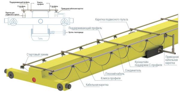 Система токоподвода Festoon